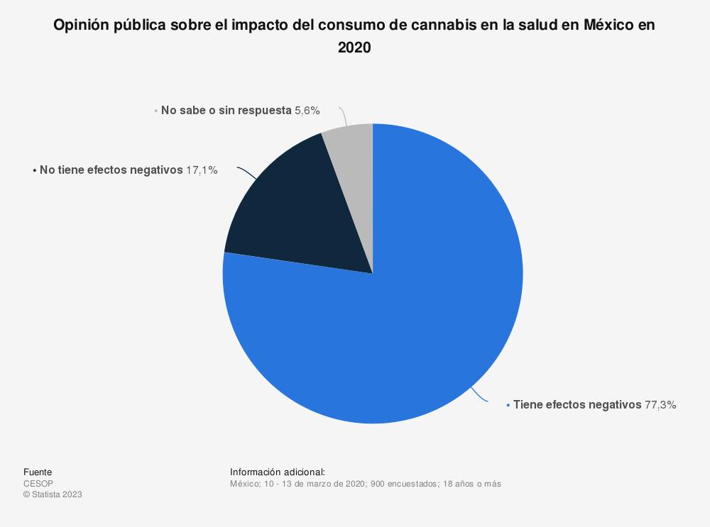 Estadística: Opinión pública sobre el impacto del consumo de cannabis en la salud en México en 2020 | Statista