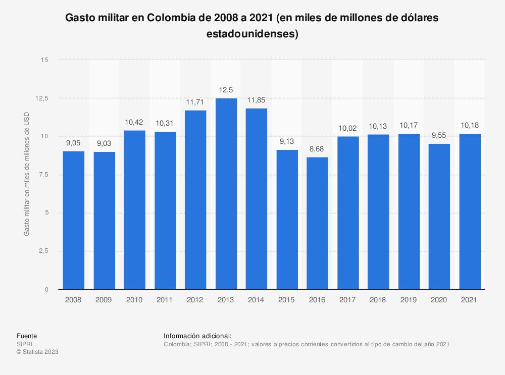 Estadística: Gasto militar en Colombia de 2009 a 2020 (en miles de millones de dólares estadounidenses)   Statista