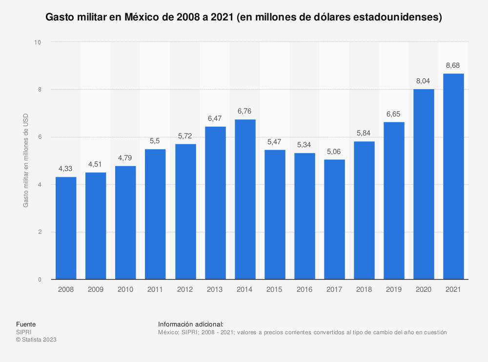 Estadística: Gasto militar en México de 2009 a 2020 (en millones de dólares estadounidenses)   Statista
