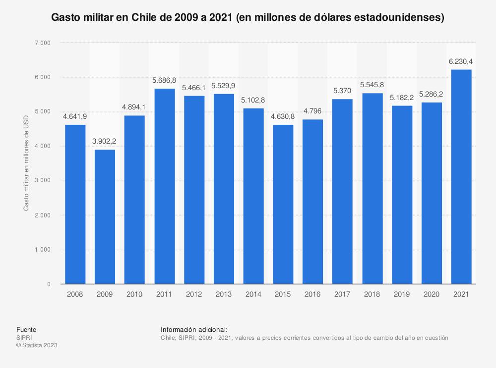 Estadística: Gasto militar en Chile de 2009 a 2020 (en millones de dólares estadounidenses) | Statista