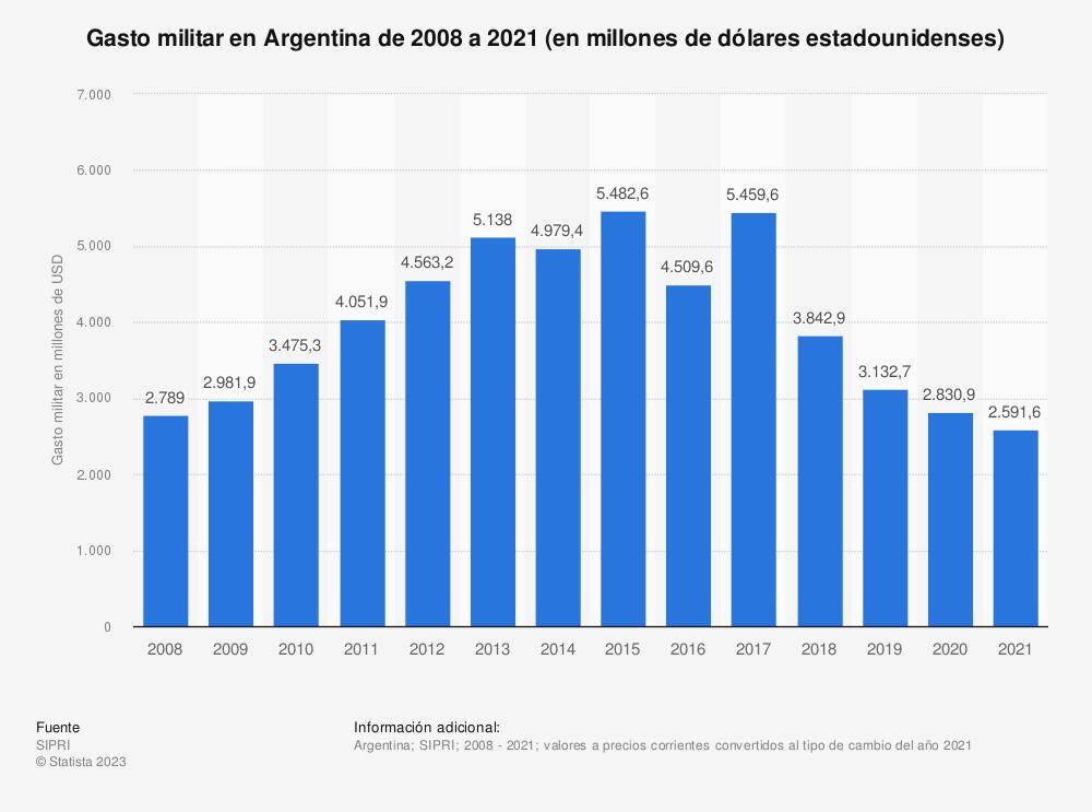 Estadística: Gasto militar en Argentina de 2009 a 2020 (en millones de dólares estadounidenses) | Statista
