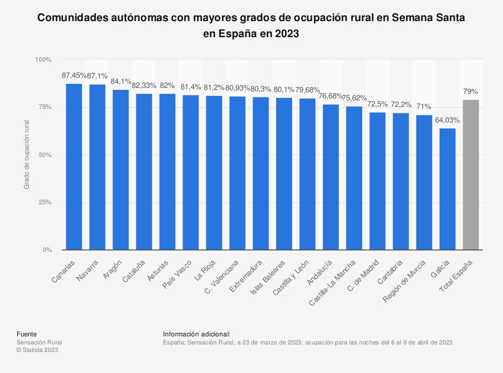 Estadística: Comunidades autónomas con mayores grados de ocupación rural en Semana Santa en España en 2021 | Statista