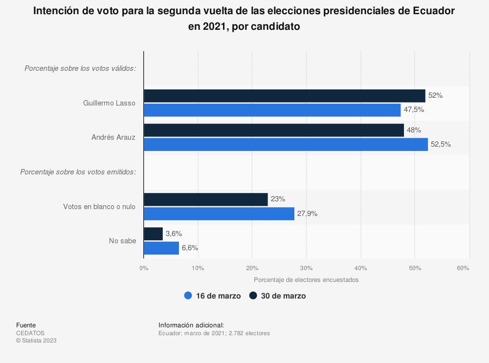 Estadística: Intención de voto para la segunda vuelta de las elecciones presidenciales de Ecuador en 2021, por candidato   Statista