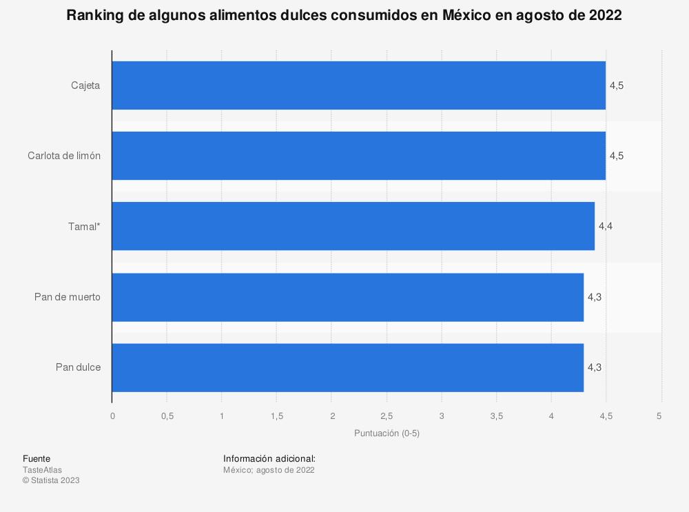 Estadística: Ranking de algunos alimentos dulces consumidos en México en abril de 2021 | Statista