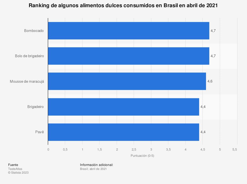 Estadística: Ranking de algunos alimentos dulces consumidos en Brasil en abril de 2021 | Statista
