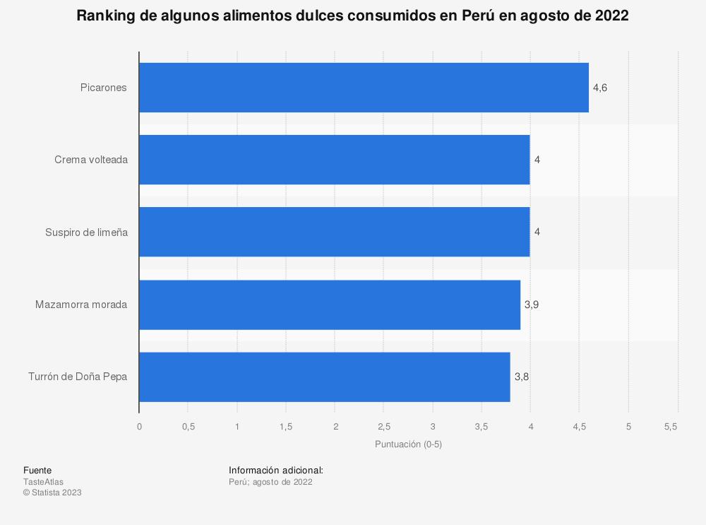 Estadística: Ranking de algunos alimentos dulces consumidos en Perú en abril de 2021   Statista