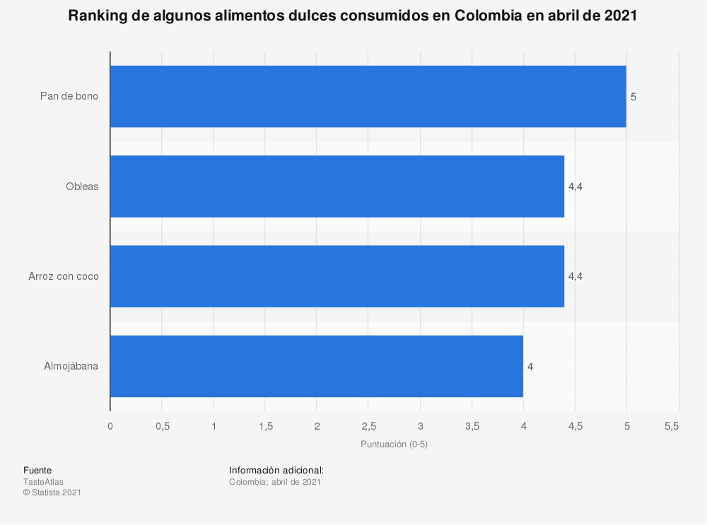 Estadística: Ranking de algunos alimentos dulces consumidos en Colombia en abril de 2021 | Statista
