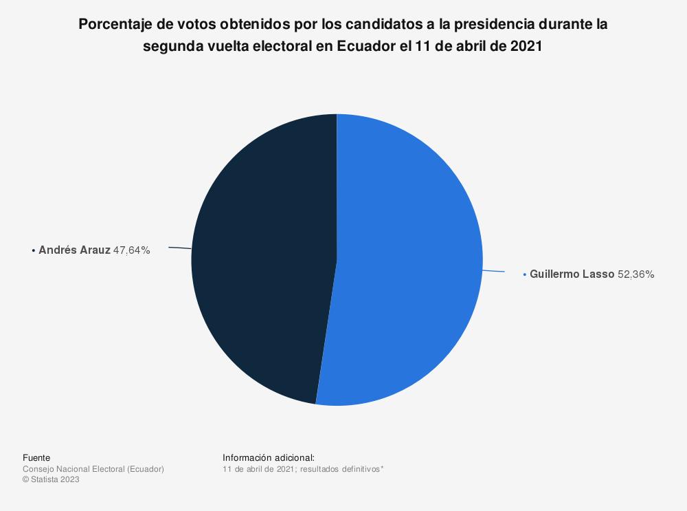 Estadística: Porcentaje de votos obtenidos por los candidatos a la presidencia durante la segunda vuelta electoral en Ecuador el 11 de abril de 2021 | Statista