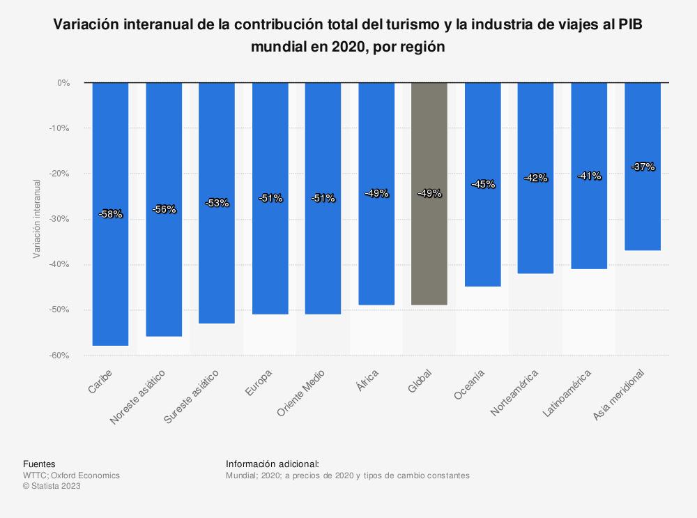 Estadística: Variación interanual de la contribución total del turismo y la industria de viajes al PIB mundial en 2020, por región   Statista
