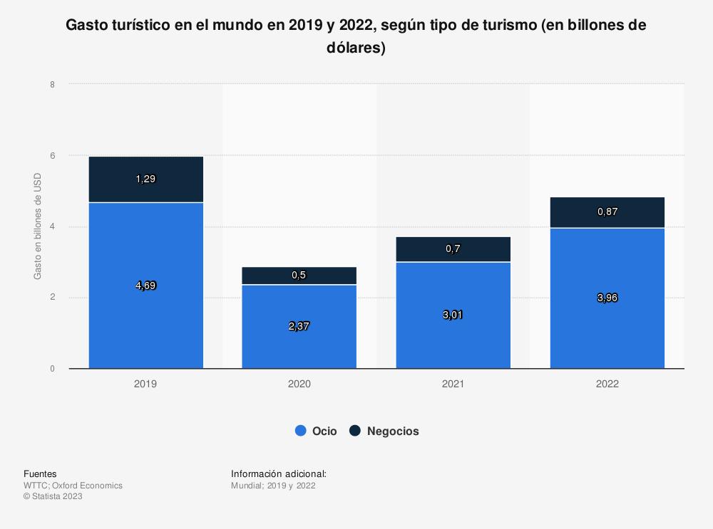 Estadística: Gasto turístico en el mundo en 2019 y 2020, según tipo de turismo (en billones de dólares)   Statista