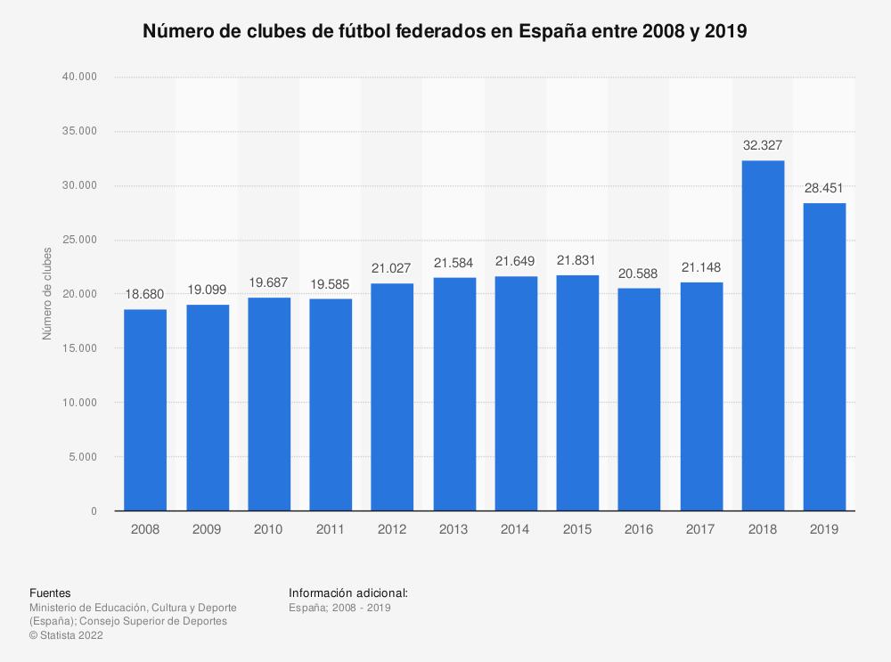 Estadística: Número de clubes de fútbol federados en España entre 2008 y 2019 | Statista