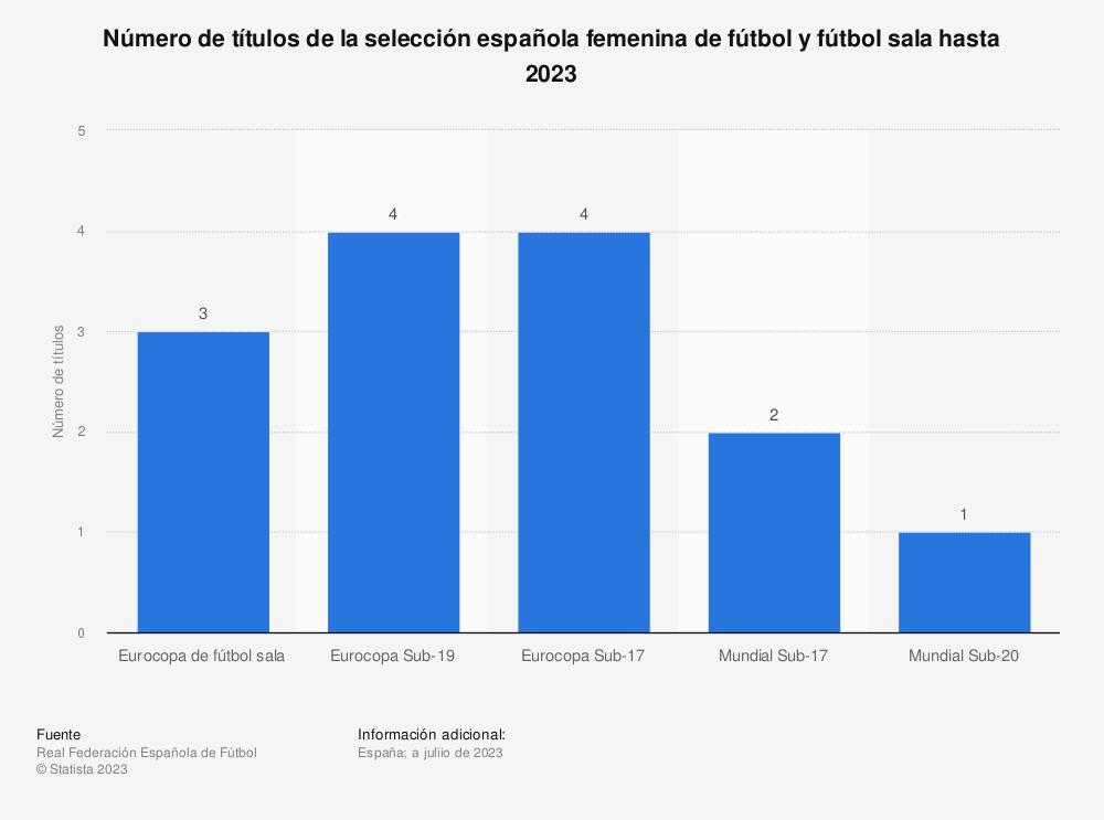 Estadística: Número de títulos de la selección española femenina de fútbol y fútbol sala hasta 2021 | Statista