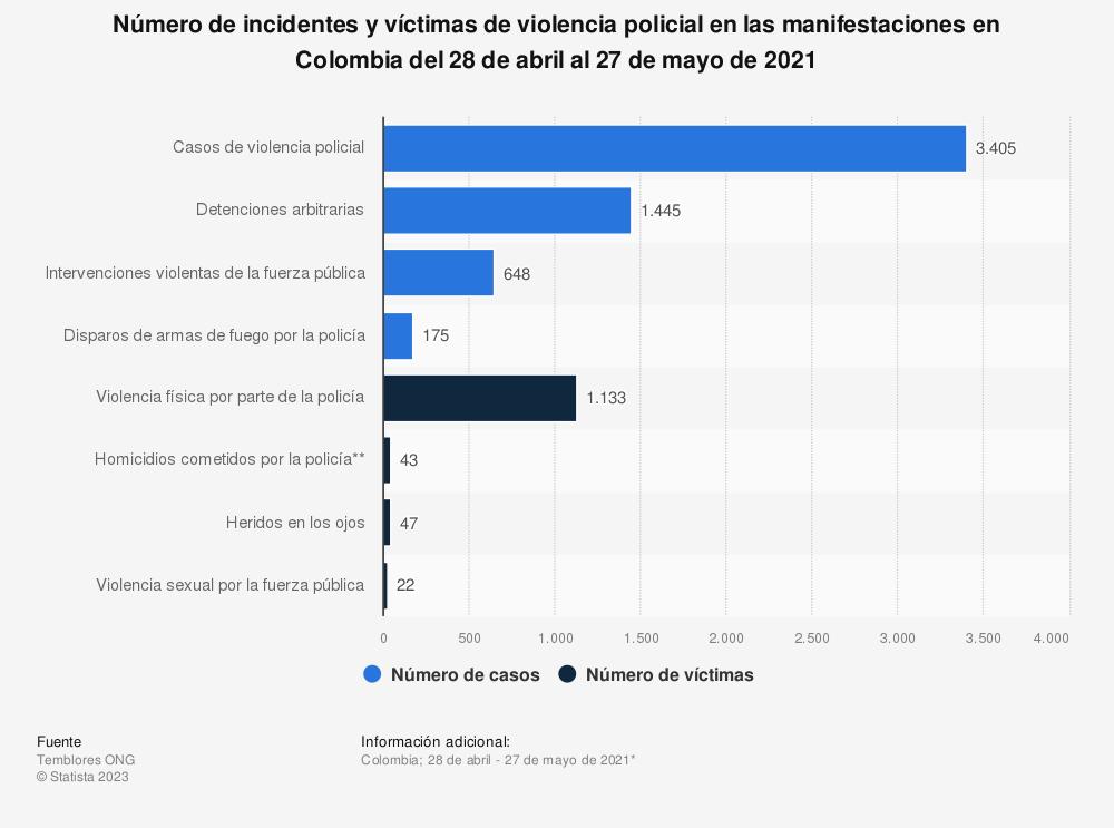 Estadística: Número de incidentes y víctimas de violencia policial en las manifestaciones en Colombia del 28 de abril al 27 de mayo de 2021   Statista