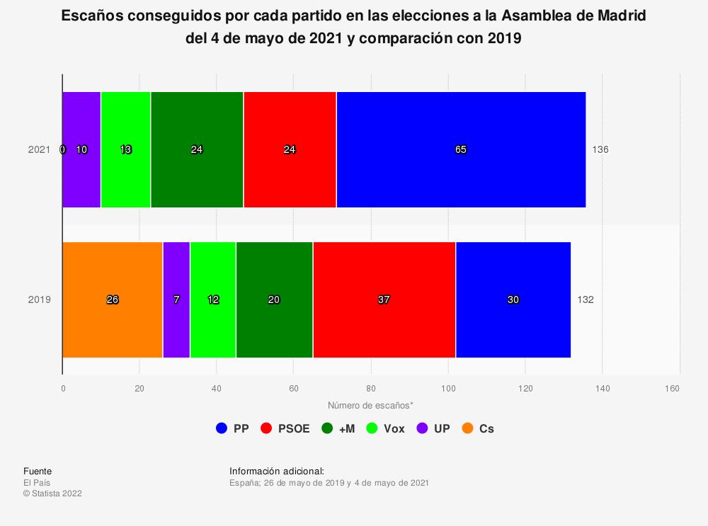 Estadística: Escaños conseguidos por cada partido en las elecciones a la Asamblea de Madrid del 4 de mayo de 2021 y comparación con 2019 | Statista