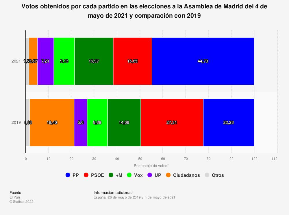 Estadística: Votos obtenidos por cada partido en las elecciones a la Asamblea de Madrid del 4 de mayo de 2021 y comparación con 2019 | Statista