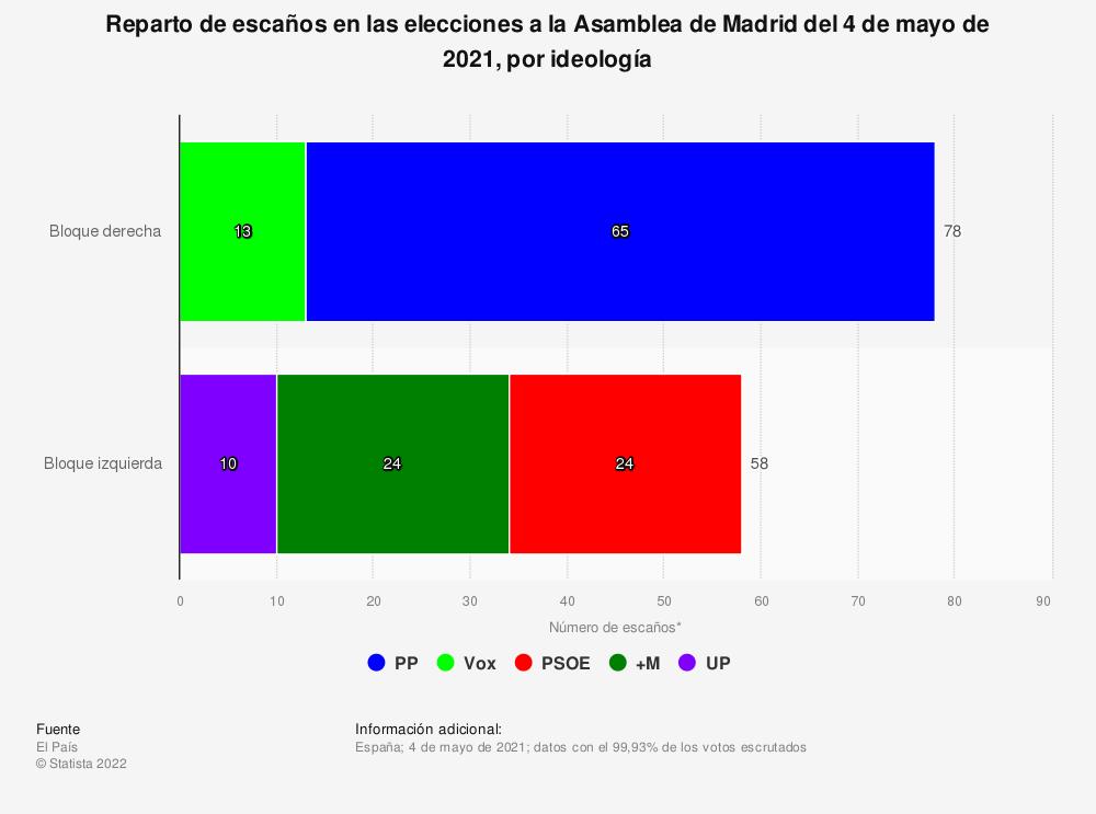 Estadística: Reparto de escaños en las elecciones a la Asamblea de Madrid del 4 de mayo de 2021, por ideología | Statista