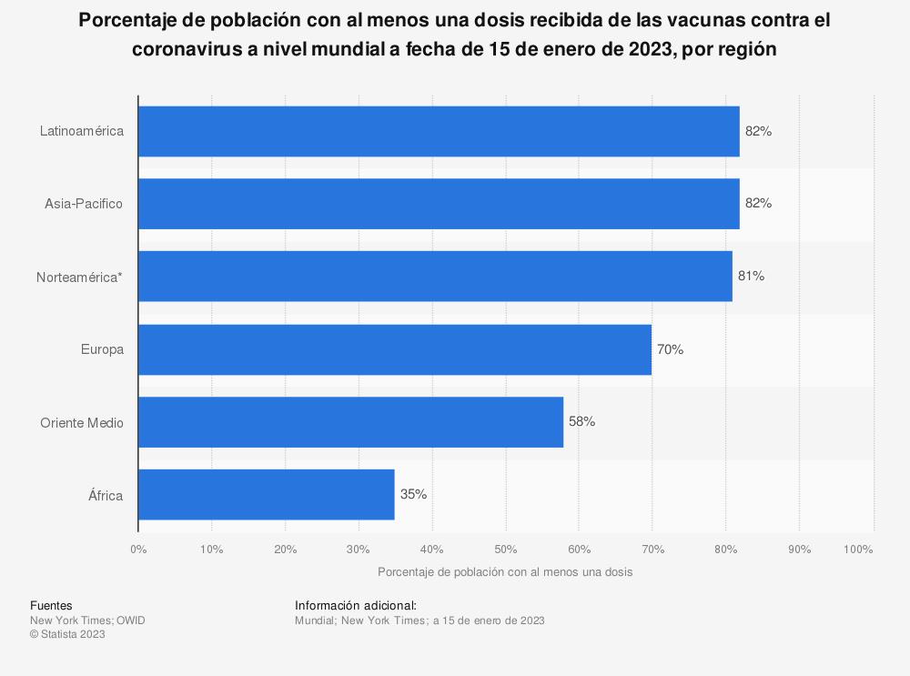 Estadística: Número de dosis de vacunas contra el coronavirus administradas por cada 100 habitantes a nivel mundial a fecha de 16 de septiembre de 2020, por continente | Statista