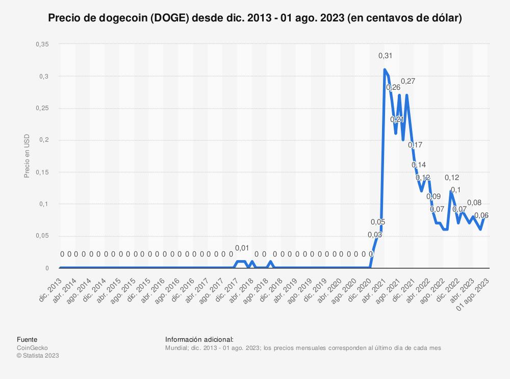 Estadística: Precio de Dogecoin desde febrero de 2019 hasta mayo de 2021 (en centavos de dólar)   Statista