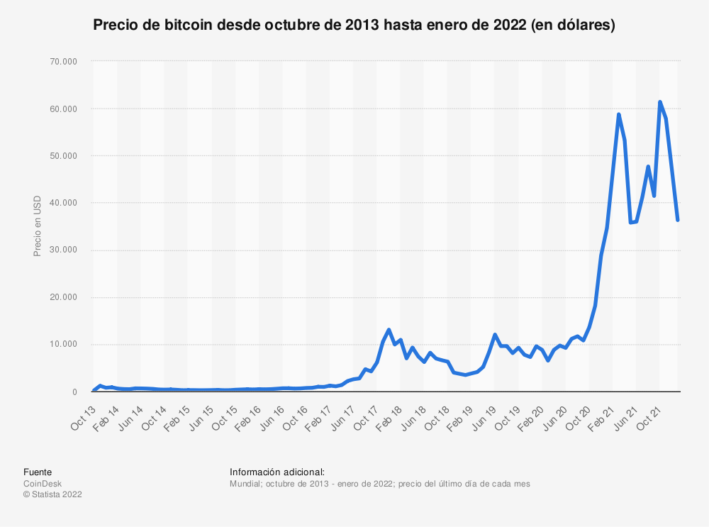 Estadística: Precio de Bitcoin desde octubre de 2013 hasta mayo de 2021 (en dólares) | Statista