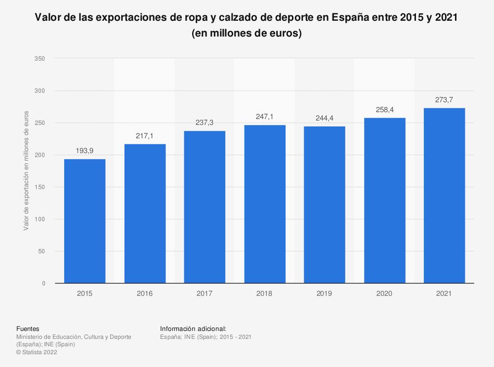 Estadística: Valor de las exportaciones de ropa y calzado de deporte en España entre 2015 y 2020 (en millones de euros) | Statista