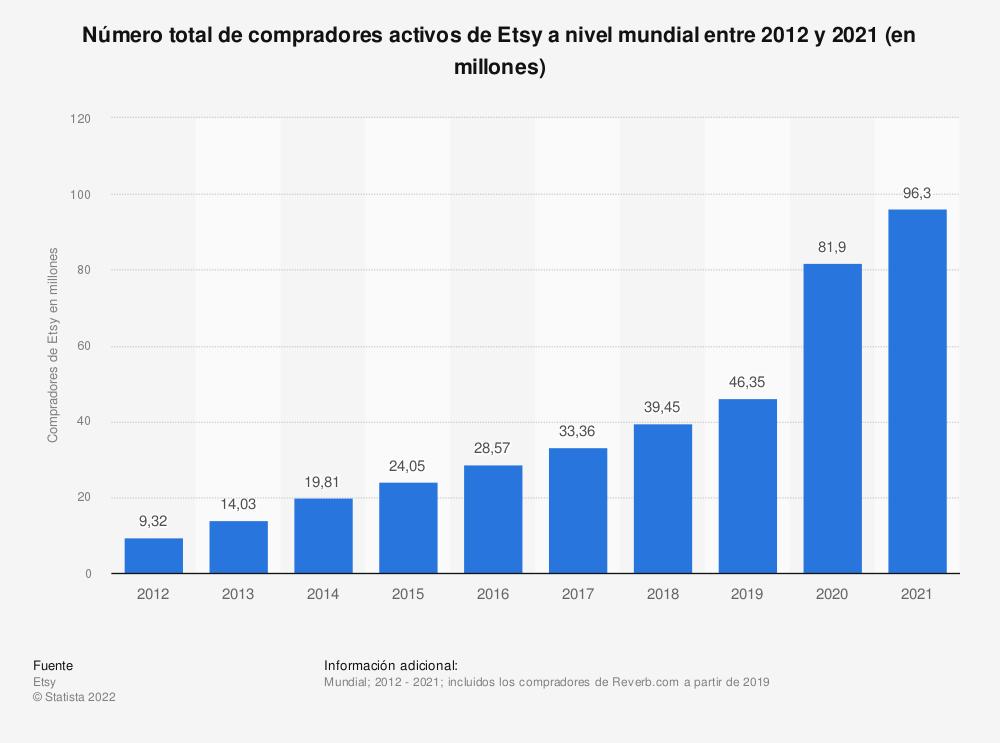 Estadística: Número total de compradores activos de Etsy a nivel mudnial entre 2012 y 2020 (en millones)   Statista