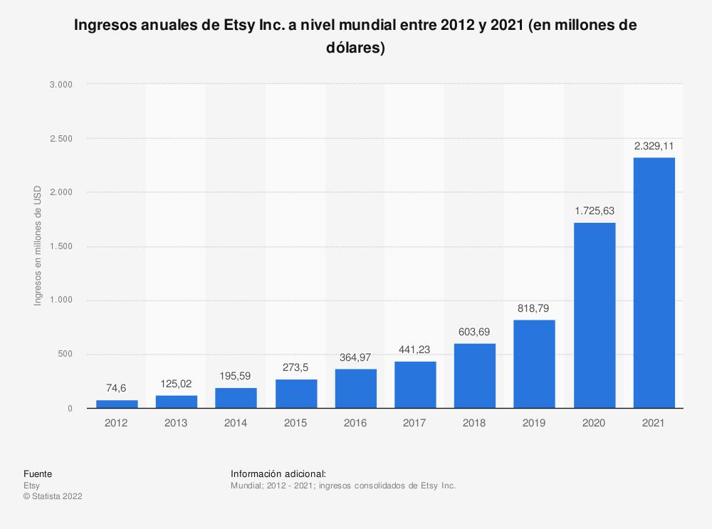 Estadística: Ingresos anuales de Etsy Inc. a nivel mundial entre 2012 y 2020 (en millones de dólares) | Statista