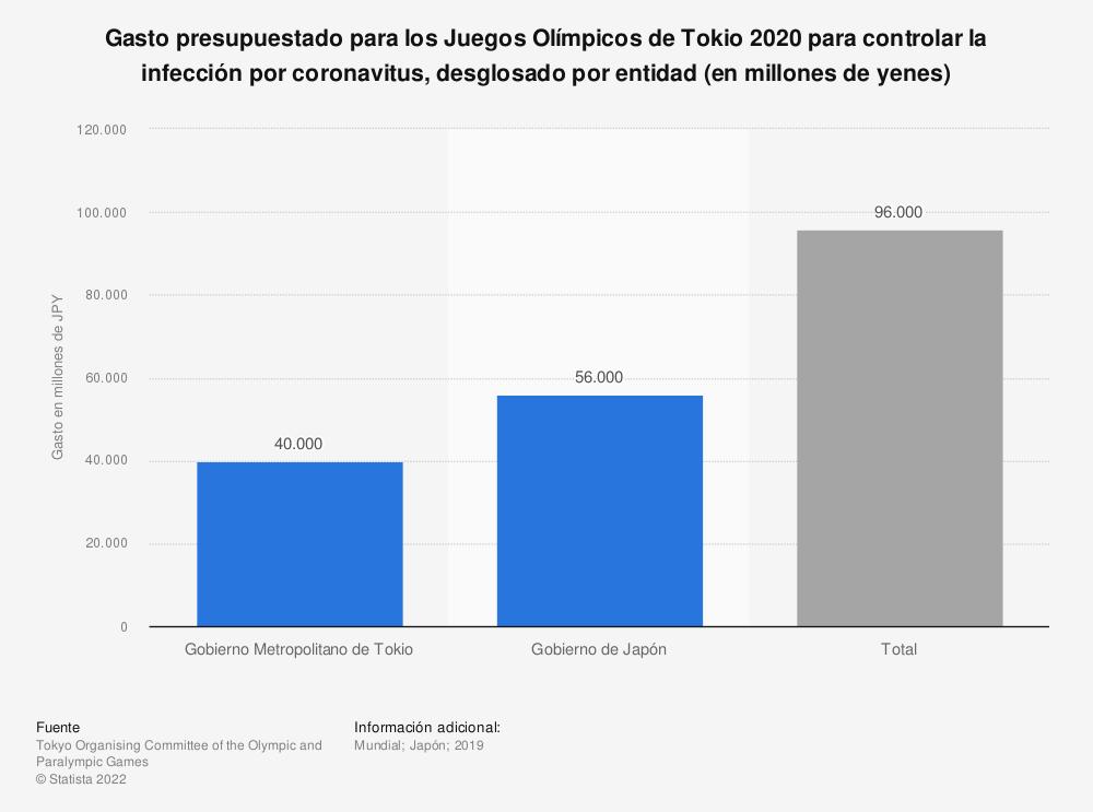 Estadística: Gasto presupuestado para los Juegos Olímpicos de Tokio 2020 para controlar la infección por coronavitus, desglosado por entidad (en millones de yenes) | Statista