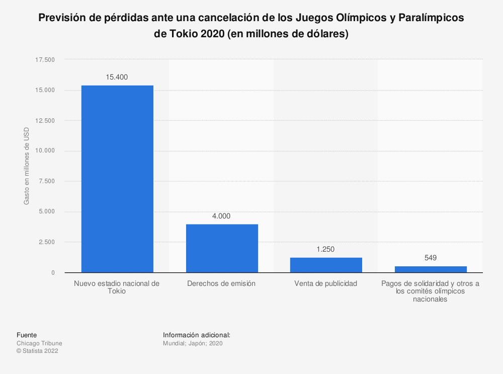Estadística: Previsión de pérdidas ante una cancelación de los Juegos Olímpicos y Paralímpicos de Tokio 2020 (en millones de dólares) | Statista
