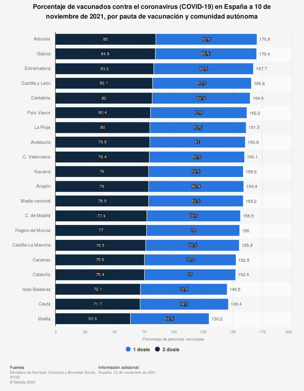Estadística: Porcentaje de vacunados contra el coronavirus (COVID-19) en España a 19 de agosto de 2021, por pauta de vacunación y comunidad autónoma | Statista