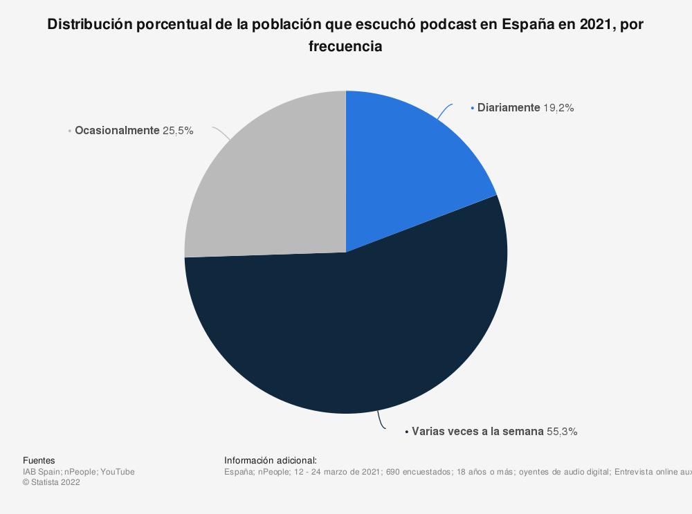 Estadística: Distribución porcentual de la población que escuchó podcast en España en 2021, por frecuencia   Statista