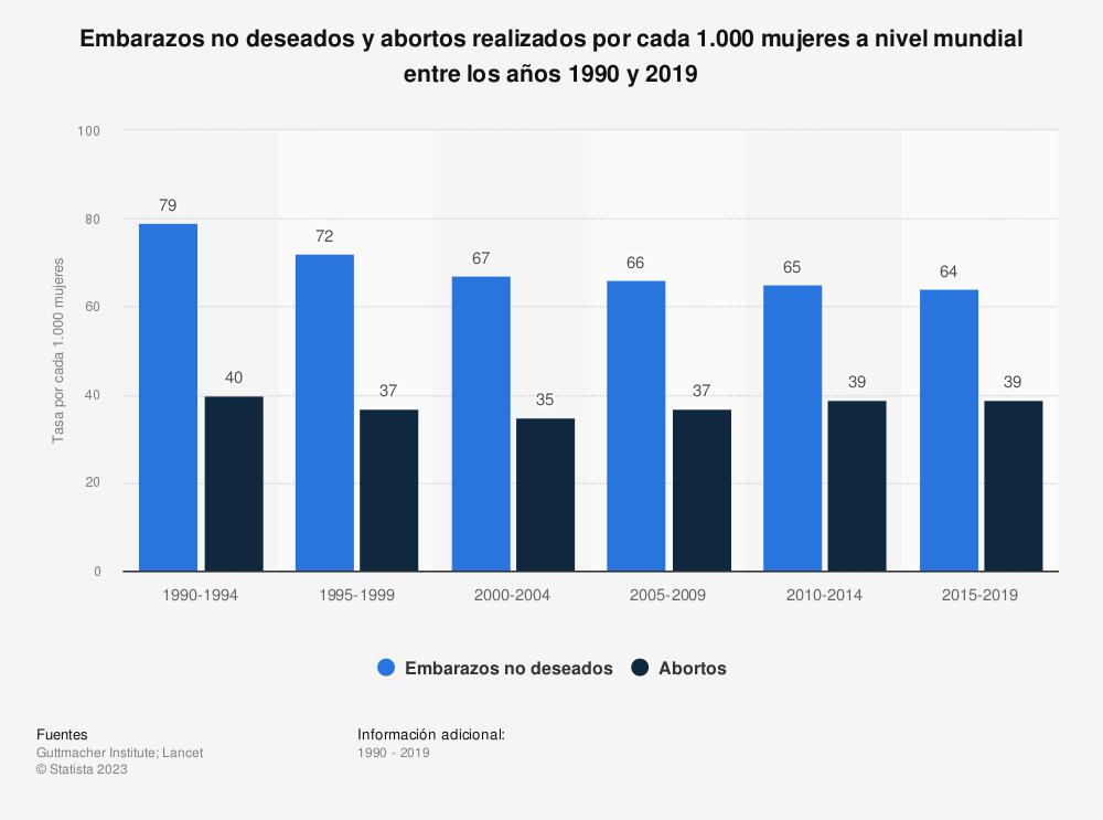 Estadística: Embarazos no deseados y abortos realizados por cada 1.000 mujeres a nivel mundial entre los años 1990 y 2019  | Statista