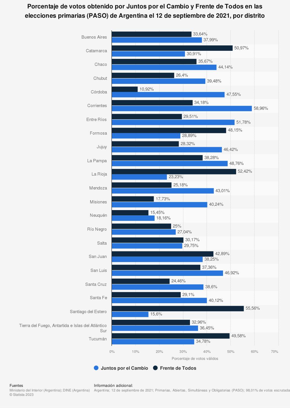 Estadística: Porcentaje de votos obtenido por Juntos por el Cambio y Frente de Todos en las elecciones primarias (PASO) de Argentina el 12 de septiembre de 2021, por distrito   Statista