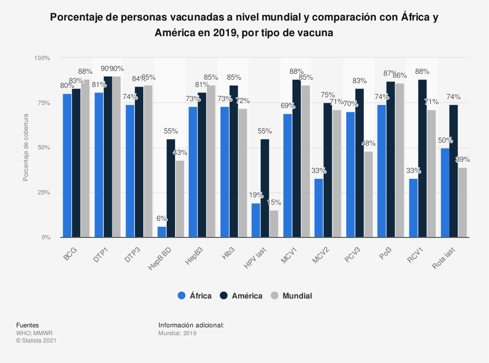 Estadística: Porcentaje de personas vacunadas a nivel mundial y comparación con África y América en 2019, por tipo de vacuna   Statista