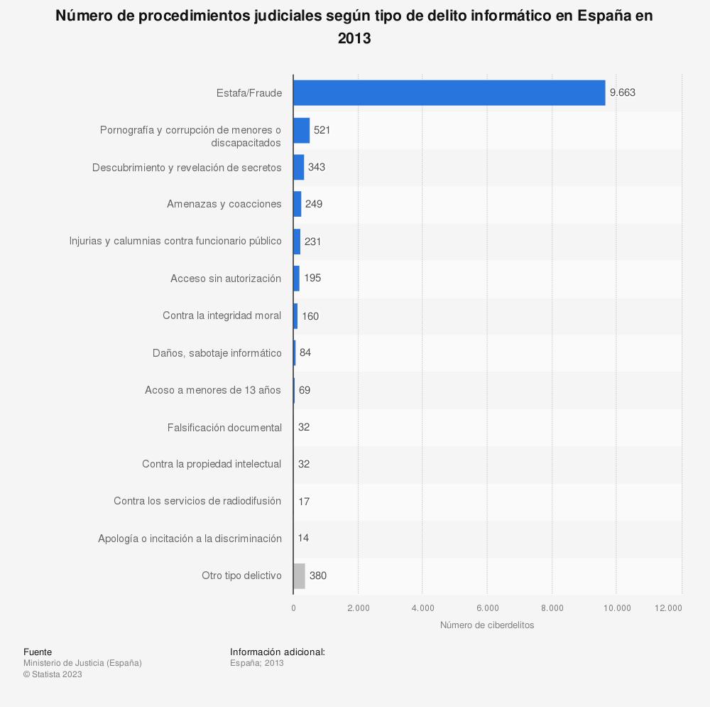 Estadística: Número de procedimientos judiciales según tipo de delito informático en España en 2013 | Statista