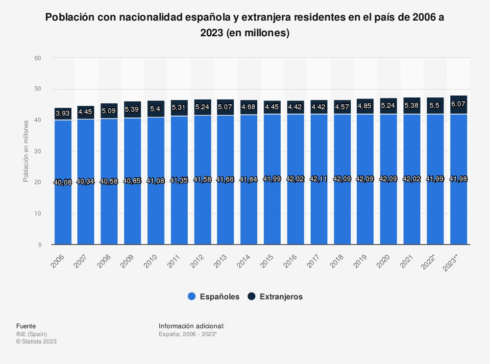 Estadística: Población con nacionalidad española y extranjera residentes en el país de 2006 a 2020 (en millones) | Statista
