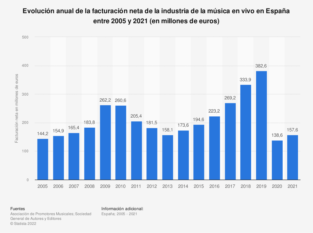 Estadística: Evolución anual de la facturación neta de la industria de la música en vivo en España entre 2005 y 2019 (en millones de euros) | Statista