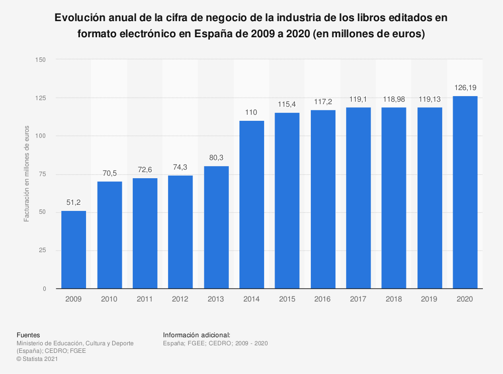 Estadística: Evolución anual de la cifra de negocio de la industria de los libros editados en formato electrónico en España de 2009 a 2019 (en millones de euros) | Statista