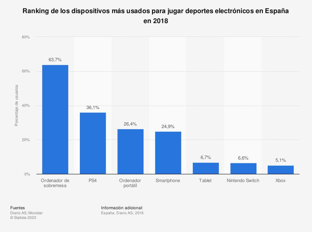 Estadística: Ranking de las plataformas de videojuegos más usadas en España en 2013, según el número de usuarios (en millones) | Statista