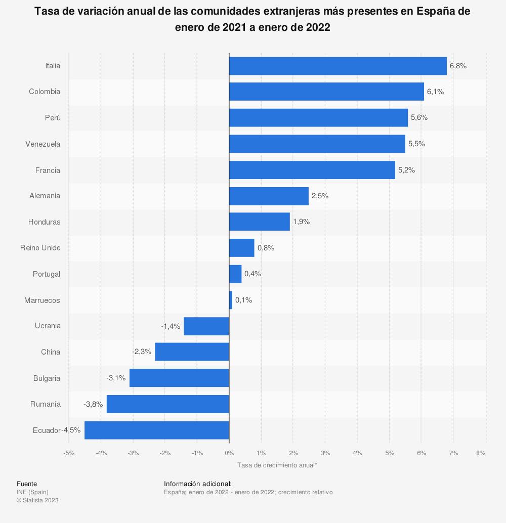 Estadística: Tasa de crecimiento anual de la población extranjera de España de enero a julio de 2016*, por nacionalidad | Statista