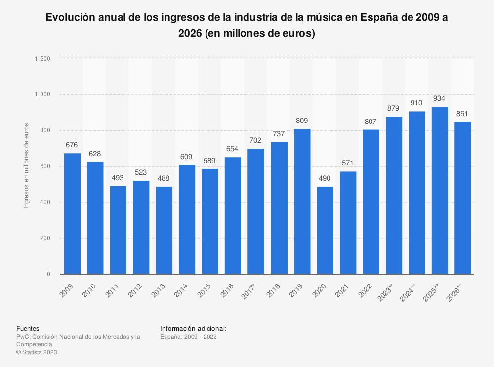 Estadística: Evolución anual de los ingresos de la industria de la música en España de 2009 a 2022 (en millones de euros) | Statista