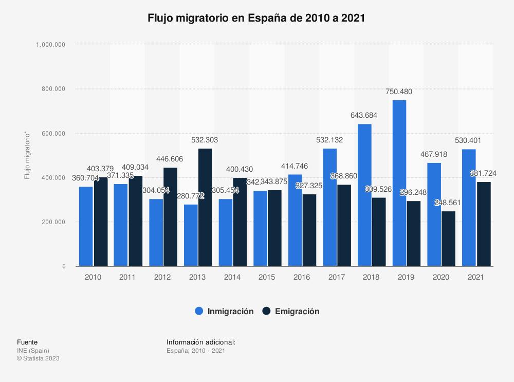 Estadística: Flujo migratorio en España de 2010 a 2019 | Statista