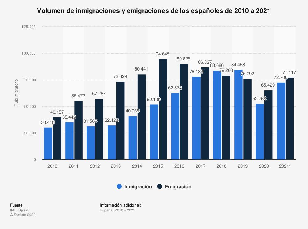 Estadística: Flujo migratorio de españoles de 2010 a 2019 | Statista