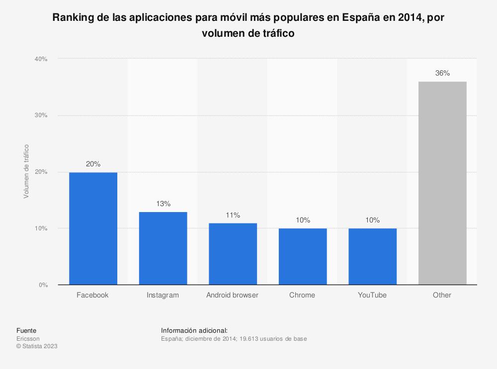 Estadística: Ranking de las aplicaciones para móvil más populares en España en 2014, por volumen de tráfico    Statista