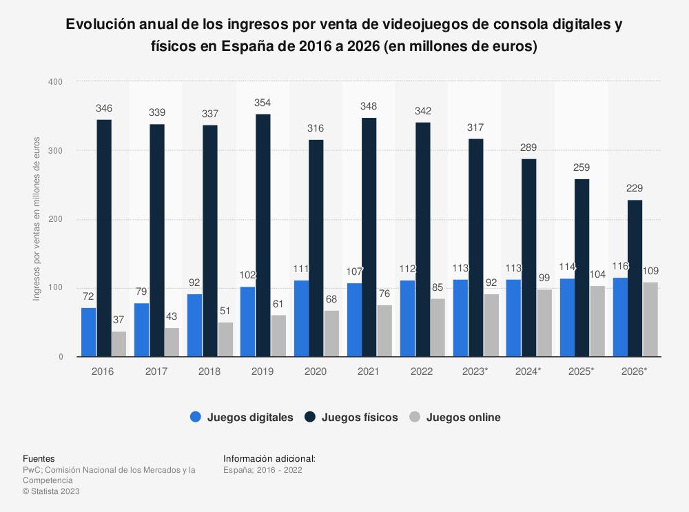 Estadística: Evolución anual de los ingresos por venta de videojuegos de consola digitales y físicos en España de 2014 a 2023 (en millones de euros) | Statista