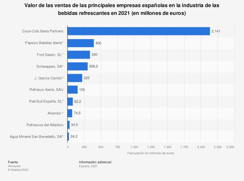 Estadística: Valor de las ventas de las principales empresas españolas en la industria de las bebidas refrescantes en 2017 (en millones de euros) | Statista