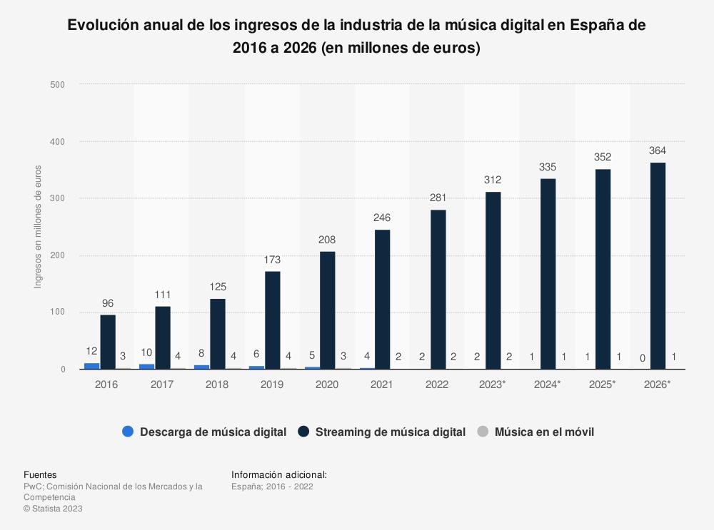 Estadística: Evolución anual de los ingresos de la industria de la música digital en España de 2013 a 2022 (en millones de euros) | Statista