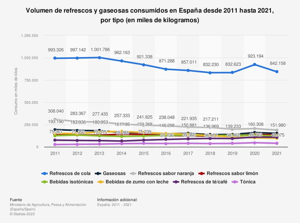 Estadística: Evolución anual del volumen de refrescos y gaseosas consumidos en España desde 2011 hasta 2018, por tipo de refresco (en miles de kilos) | Statista