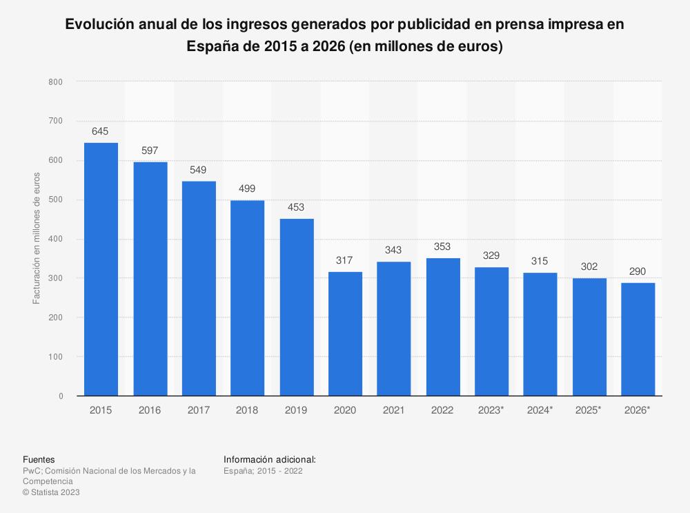Estadística: Evolución anual de los ingresos generados por publicidad en prensa impresa en España de 2012 a 2021 (en millones de euros) | Statista