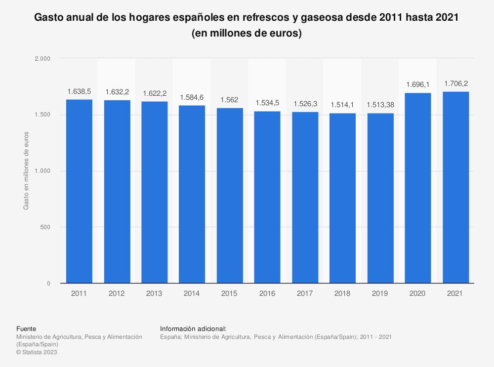 Estadística: Gasto anual de los hogares españoles en refrescos y gaseosa desde 2011 hasta 2019 (en millones de euros) | Statista