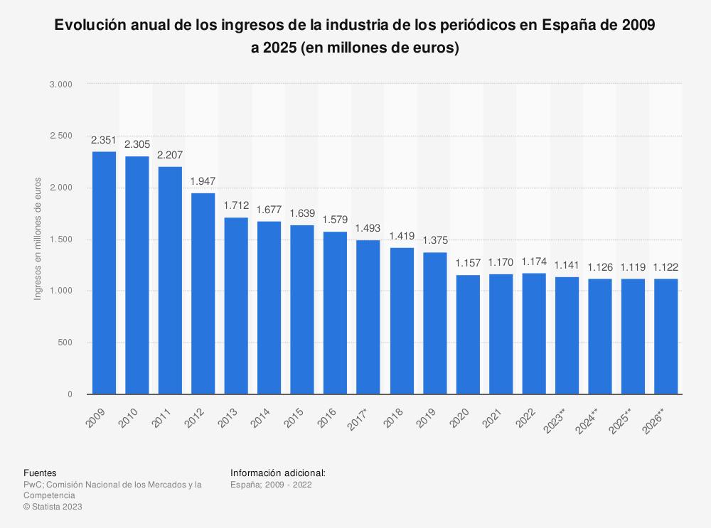 Estadística: Evolución anual de los ingresos de la industria de la prensa en España de 2009 a 2023 (en millones de euros) | Statista